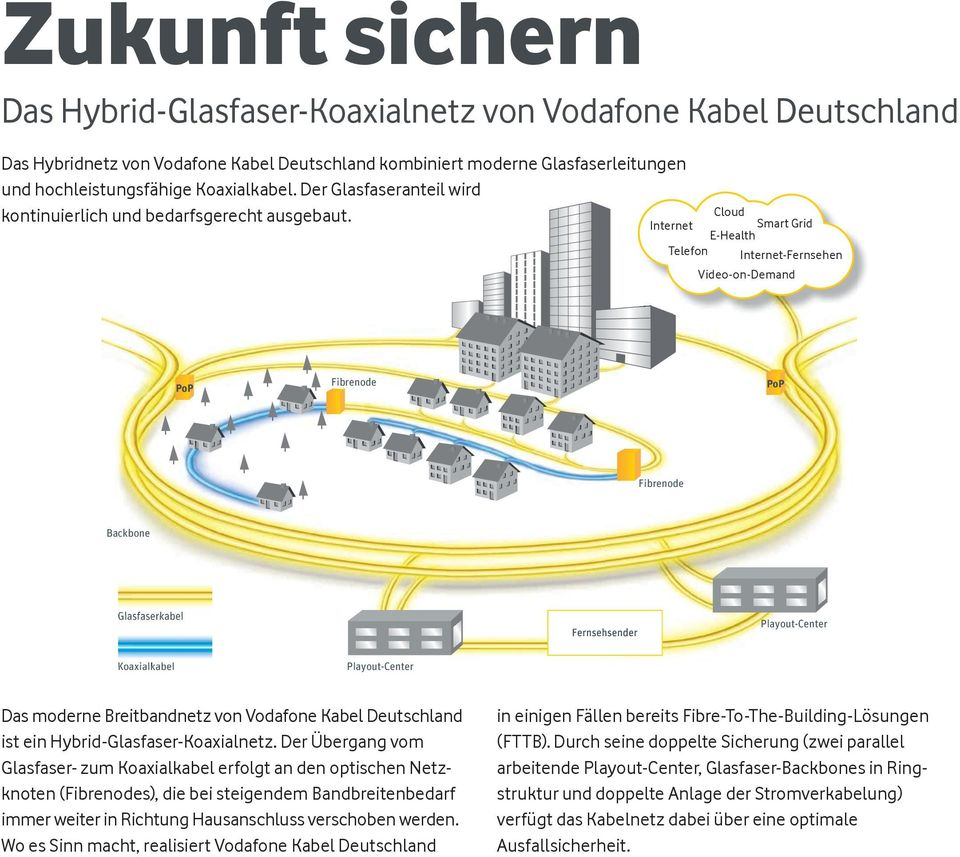 Cloud Internet Internet Smart Smart Grid Grid E-Health E-Health Telefon Telefon Internet-Fernsehen Video-on-Demand PoP Fibrenode PoP Fibrenode Backbone Glasfaserkabel Playout-Center Koaxialkabel