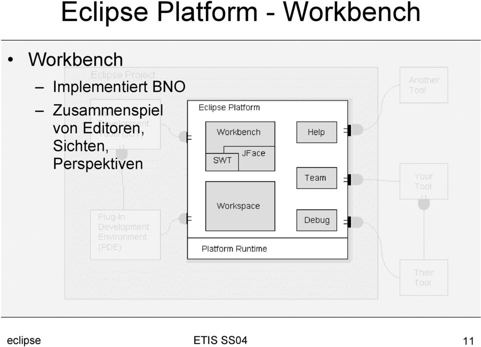 Implementiert BNO