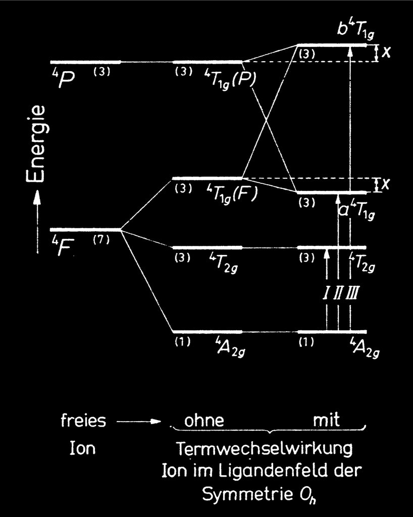 Electronic structure, magnetic and optical properties of transition ...