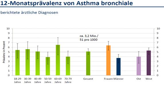 Geschlechterunterschiede in der Pneumologie Asthma ---> Hospitalisierung F > M Allergische Rhinitis F > M (OR 1.8*) COPD M > F *Khan M et al.: Association of allergic rhinitis with gender and asthma.