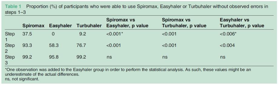 al.: Evaluation of inhaler handling-errors, inhaler perception and preference with Spiromax, Easyhaler and