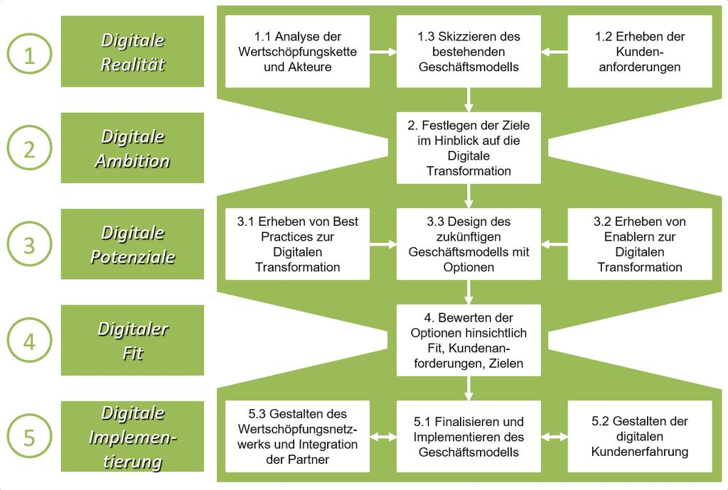 3 Roadmap zur digitalen Transformation 3.