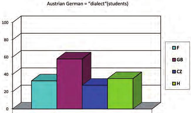 Stereotypes and linguistic prejudices in Europe - PDF