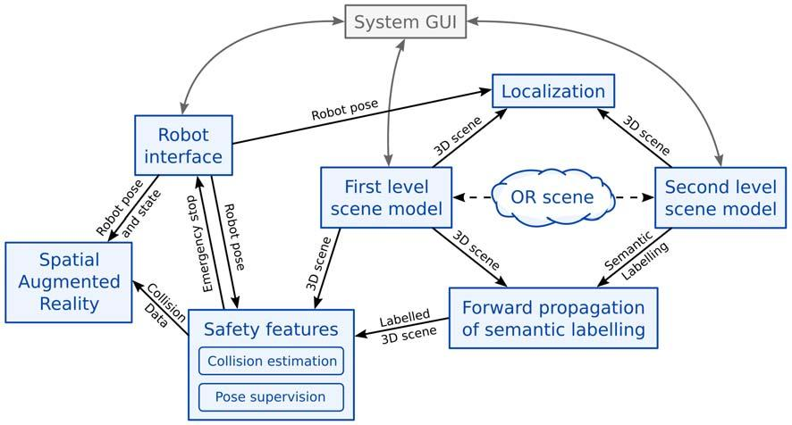 A 3D camera-based system concept for safe and intuitive use of a